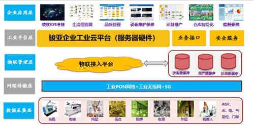 龙南骏亚打造5G智能工厂