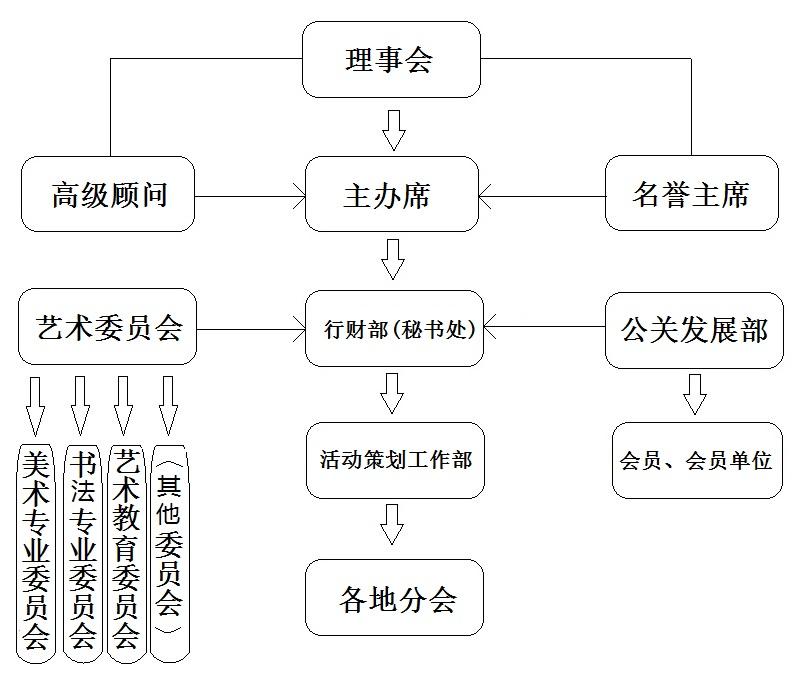 粵港澳大灣區藝術聯合會組織機構简体版.jpg